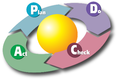pdca-plan-do-check-act 2